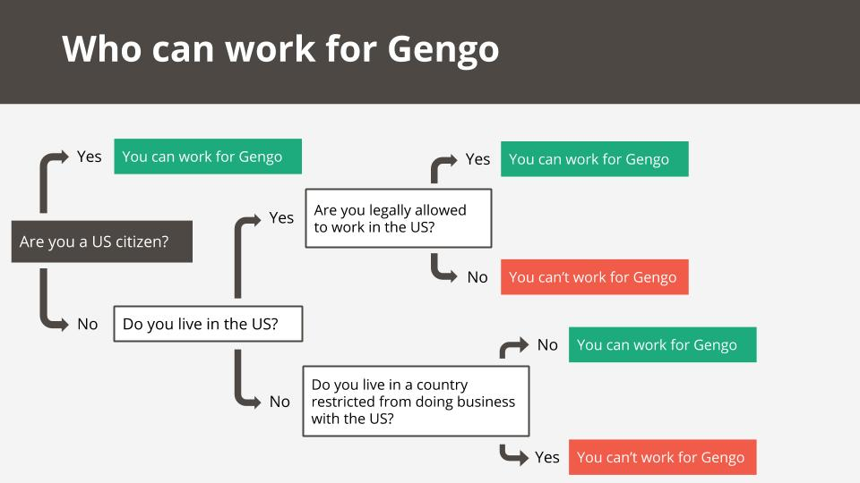 Who-can-work-for-Gengo.jpg
